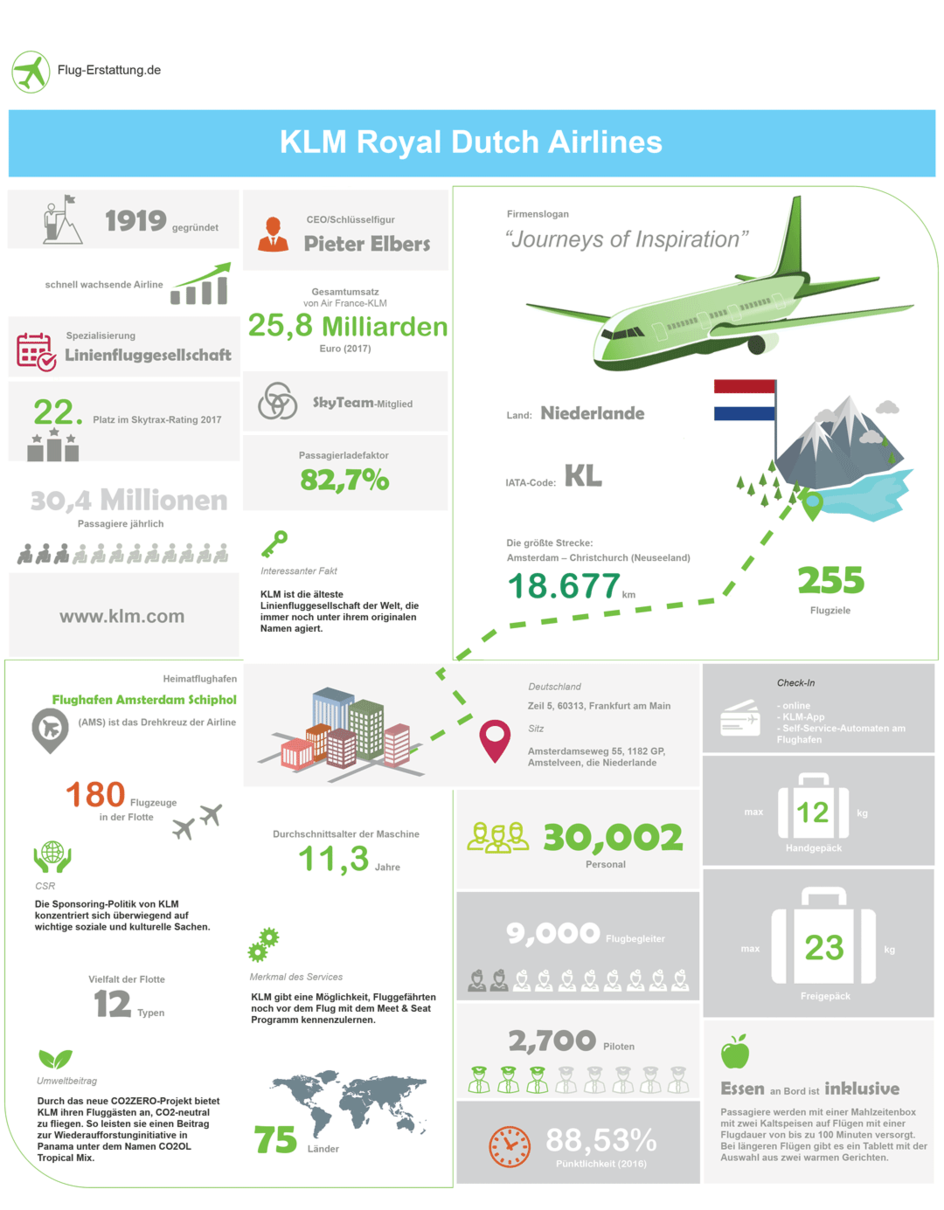 Übersicht der Airline KLM Royal Dutch Airlines als Infografik