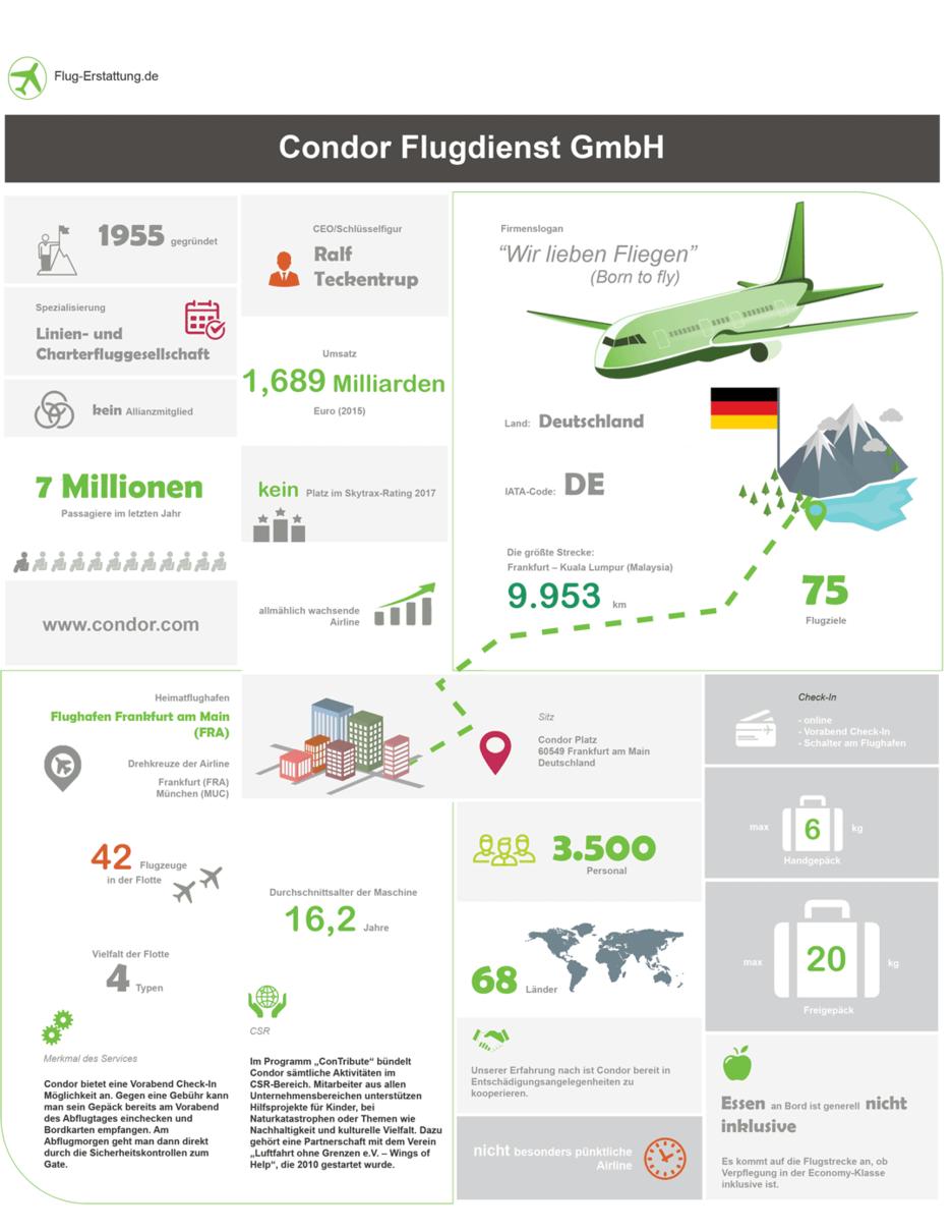 Übersicht der Airline Condor Flugdienst als Infografik