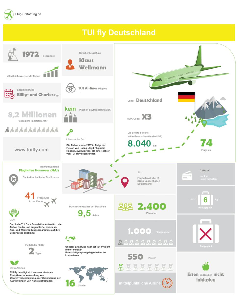 Übersicht der Airline TUIfly als Infografik