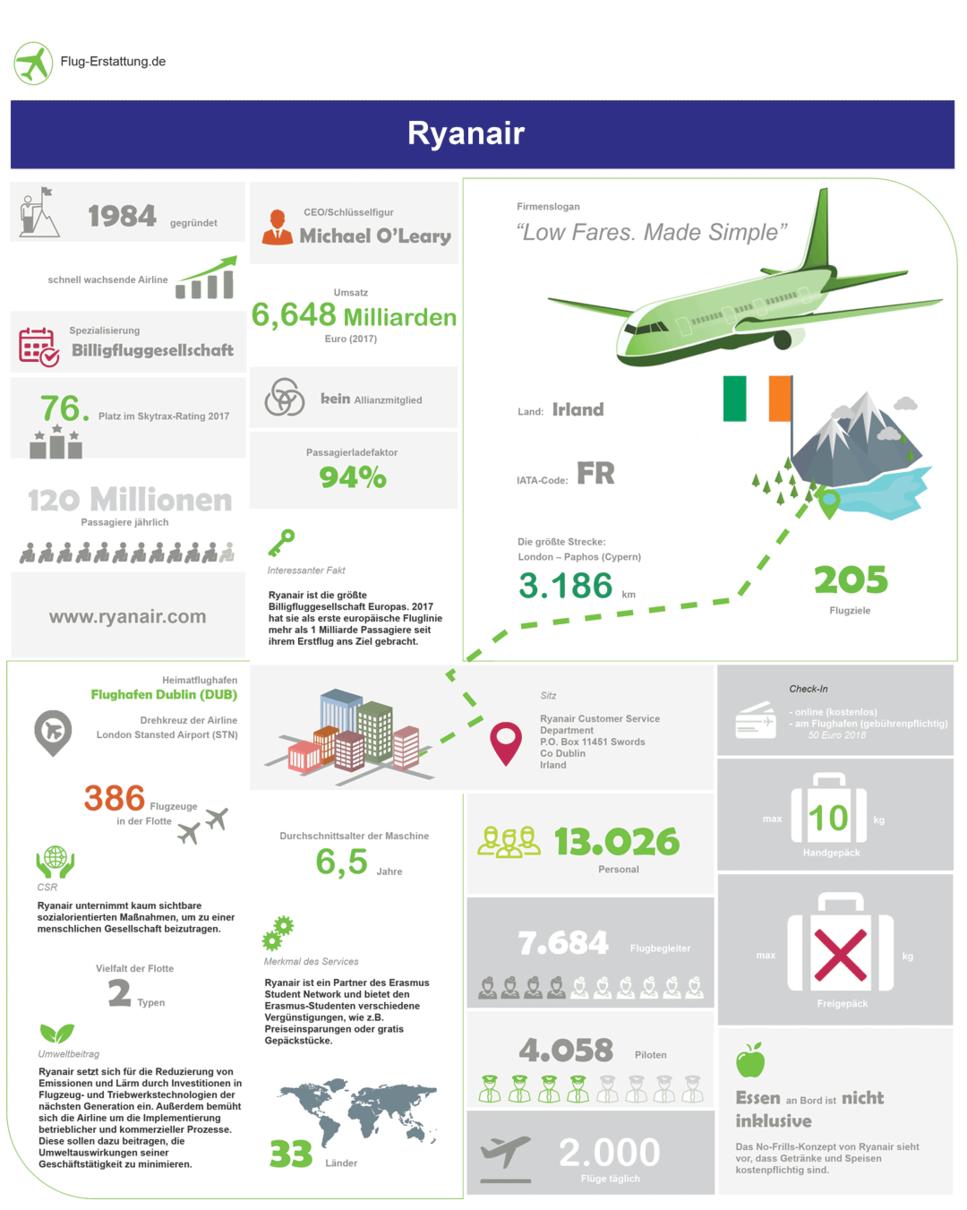 Übersicht der Airline Ryanair als Infografik